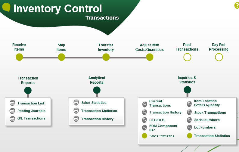 inventory control system Inventory control systems an inventory system controls the level of inventory by determining how much to order (the level of replenishment), and when to order.