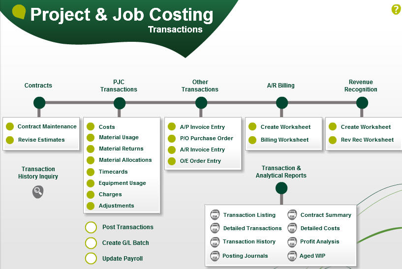 process flow diagram general ledger idl systems ltd sage 300 erp sage accpac accounting  idl systems ltd sage 300 erp sage accpac accounting